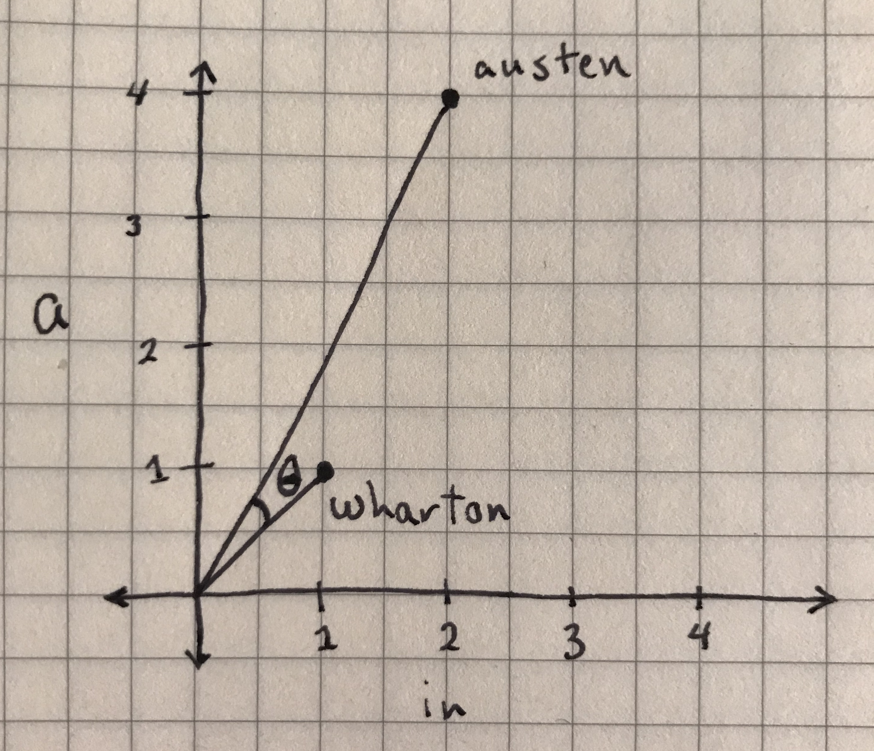 The angle between the 'austen' and 'wharton' data points, from which you will take the cosine.