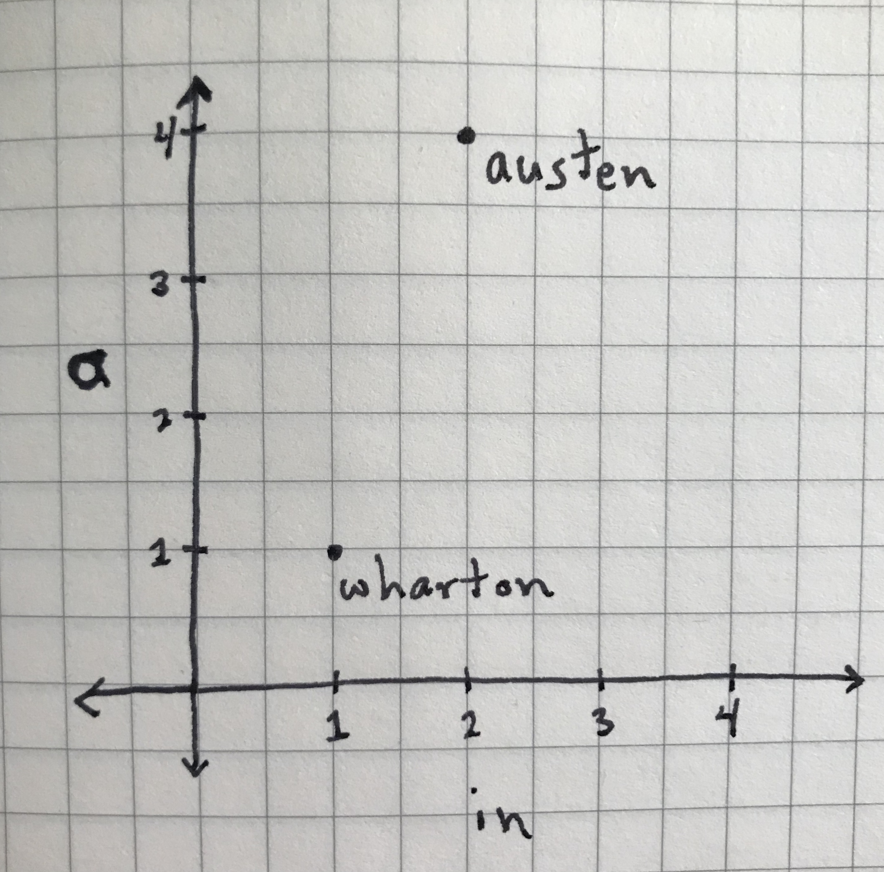 'austen' and 'wharton' samples represented as data points.