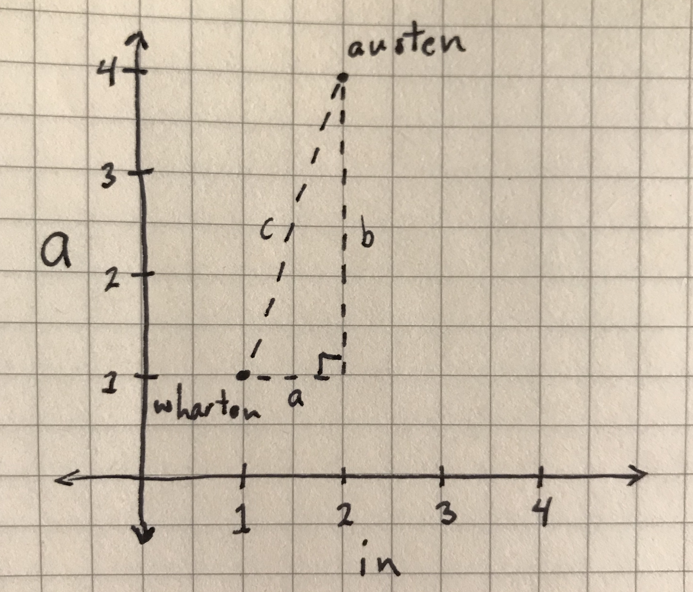 The distance between 'austen' and 'wharton' data points using Euclidean distance.