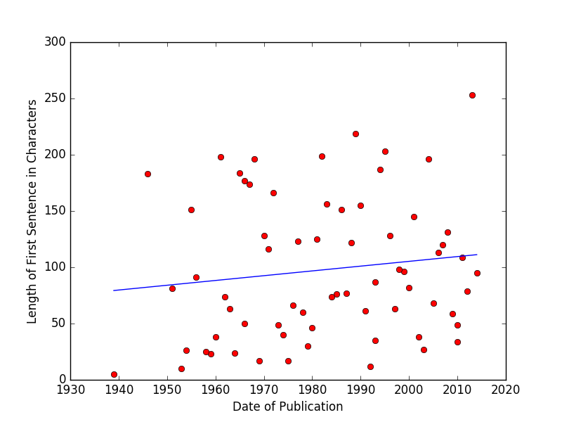 Scatterplot of first sentence length against date of publication.