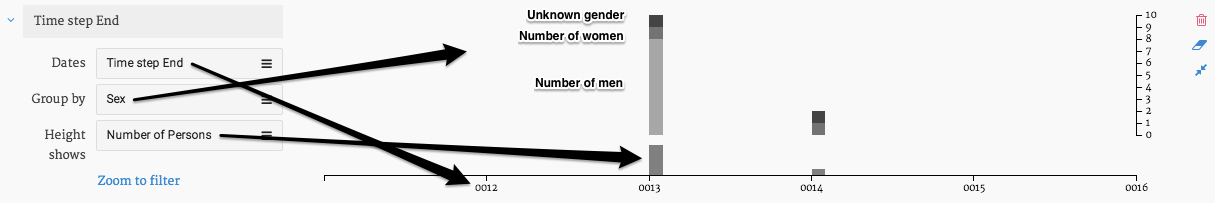 Figure 17: Gender distribution in the network over time.