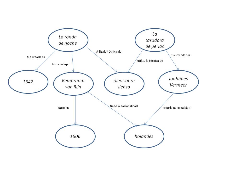 From Matthew Lincoln, 'Uso de SPARQL para acceder a datos abiertos enlazados,' _Programming Historian_, (2015-11-24), <http://programminghistorian.org/es/lecciones/sparql-datos-abiertos-enlazados>