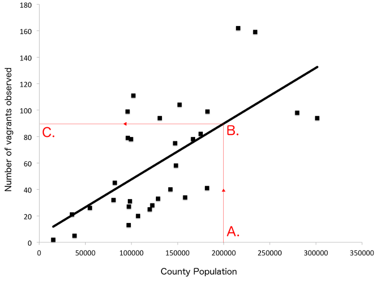 Figure 6: A simple linear regression of county population (x-axis) and number of vagrants observed, 1777-1786 (y-axis). To make this graph more readable, Yorkshire has been excluded because of its very large population.