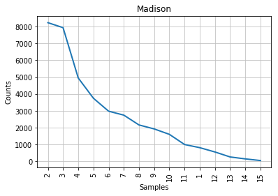 Figure 2: Mendenhall's curve for Madison.