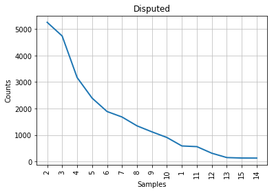 Figure 3: Mendenhall's curve for the disputed papers.